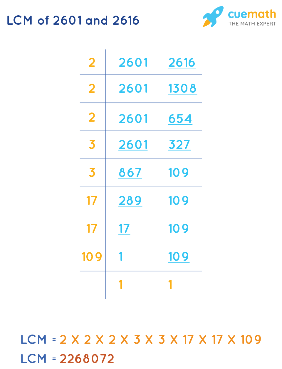 LCM of 2601 and 2616 by Common Division Method