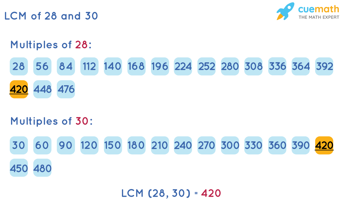 LCM of 28 and 30 by Listing Method