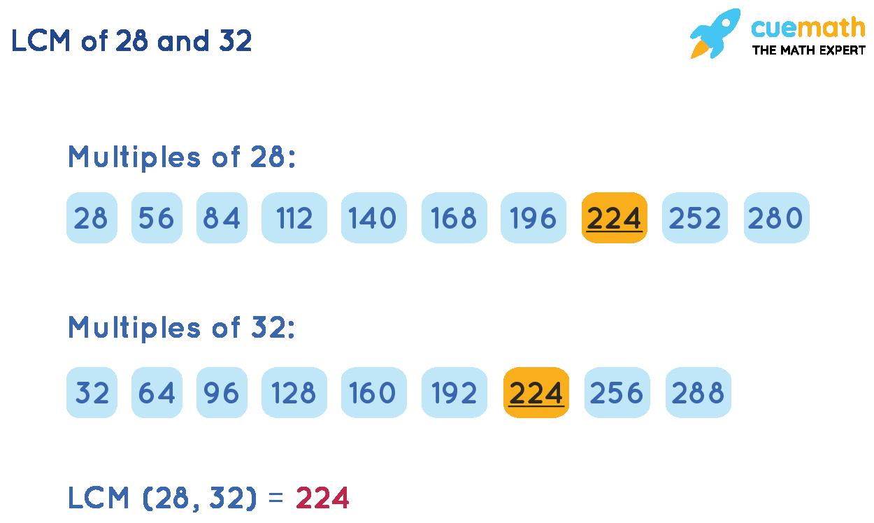 LCM (28, 32)by Listing Method
