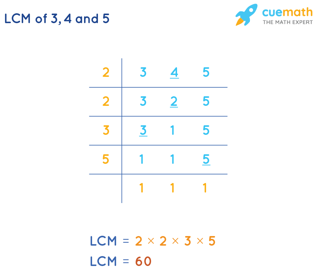 LCM of 3,4 and 5 by Common Division Method