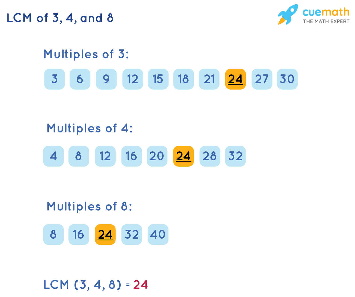 Least Common Multiple of 3, 4, and 8by Listing Method