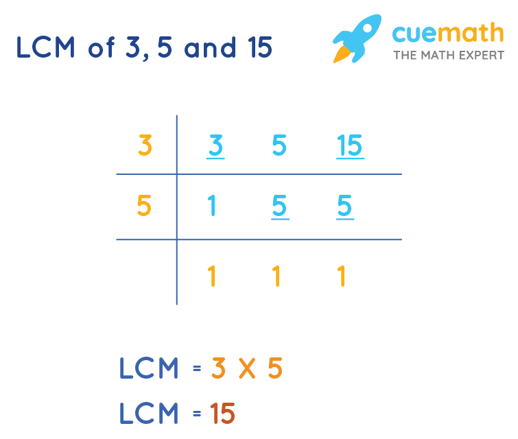 LCM of 3 ,5 and 15