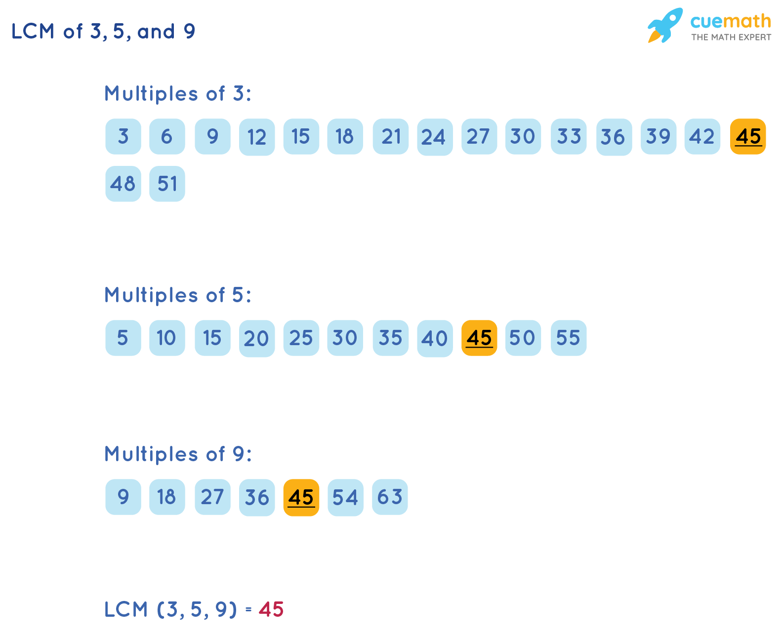 LCM of 3, 5, and 9 by Listing Method