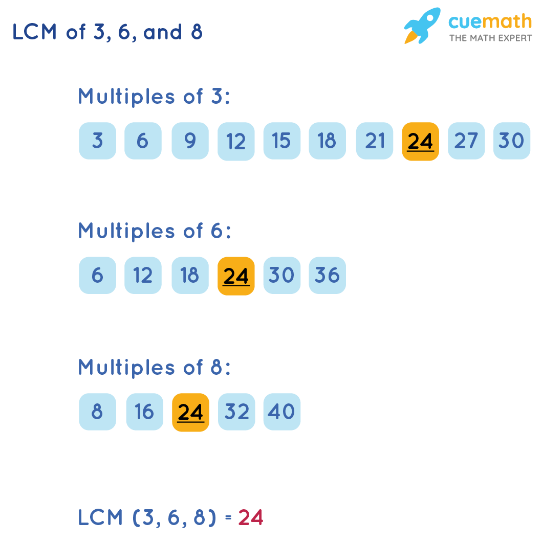 LCM of 3, 6, and 8 by Listing Method