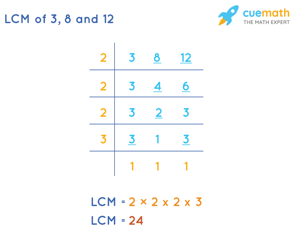 LCM of 3, 8 and 12