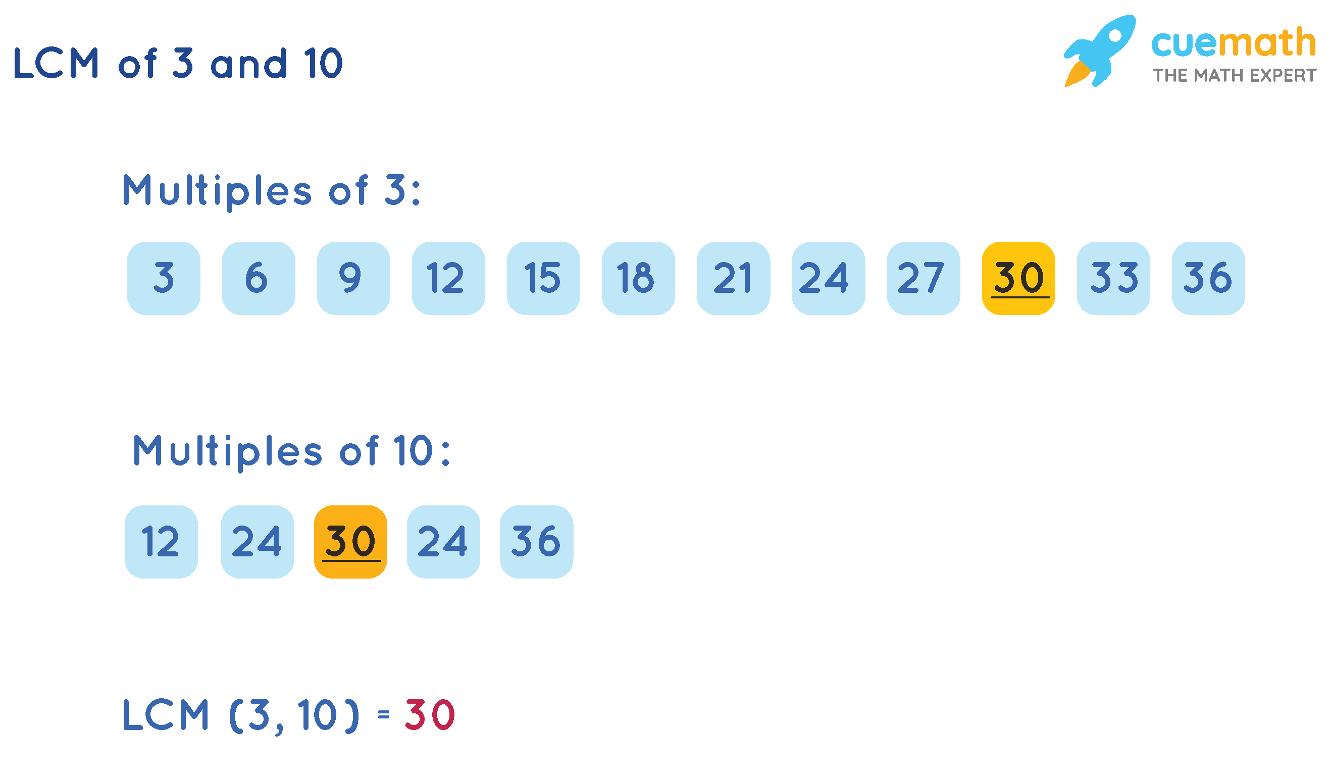 LCM of 3 and 10 Listing method