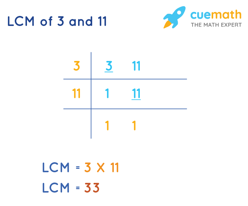 LCM of 3 and 11 using Division method