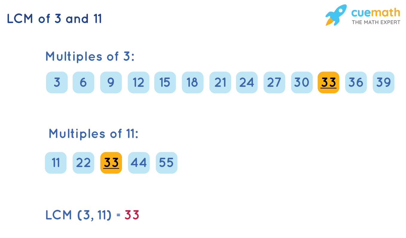 LCM of 3 and 11 using Listing Method