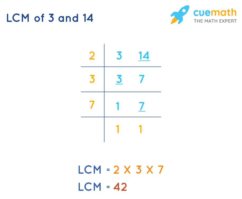 LCM of 3 and 14 is 42