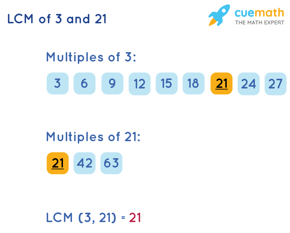 LCM of 3 and 21 by Listing Method