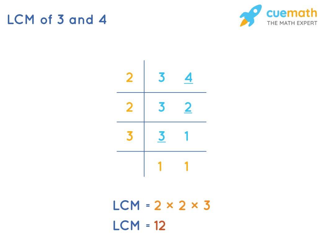 LCM of 3 and 4 by Common Division Method