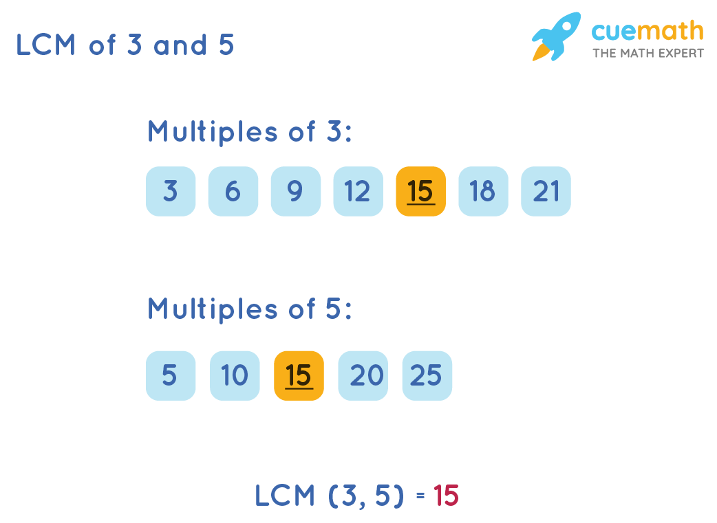 LCM of 3 and 5 by Listing Method