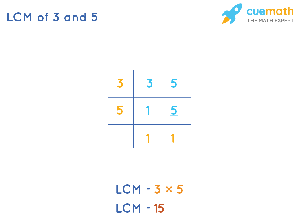 LCM of 3 and 5 by Common Division Method