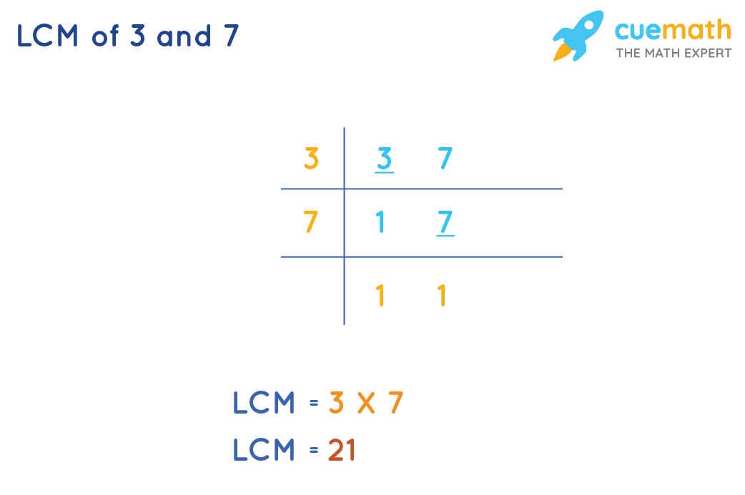 Find LCM of 3 and 7 by Common Division Method