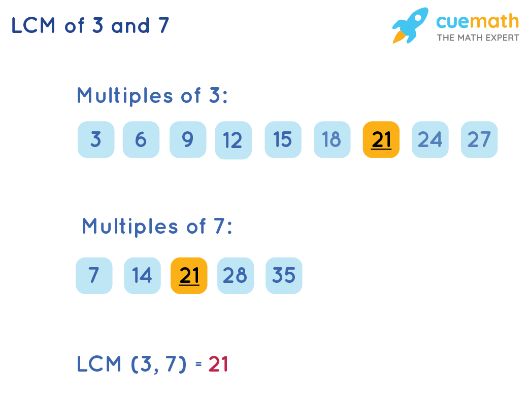 Find LCM of 3 and 7 by Listing Method
