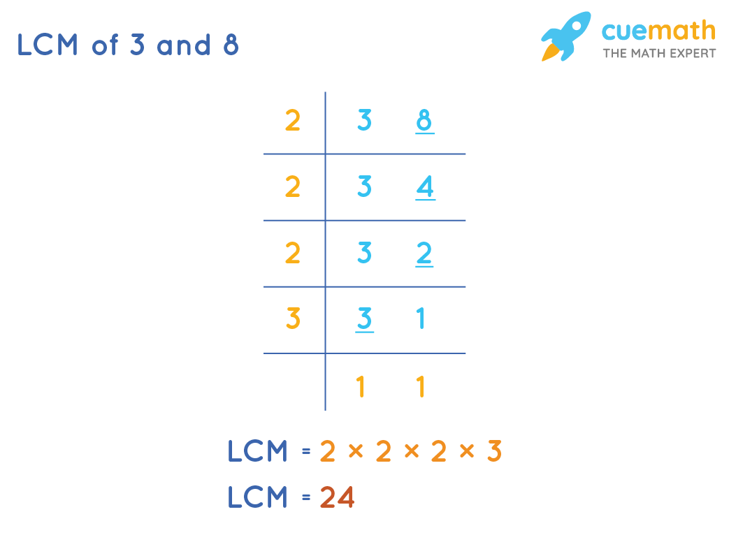 LCM of 3 and 8 by Common Division Method