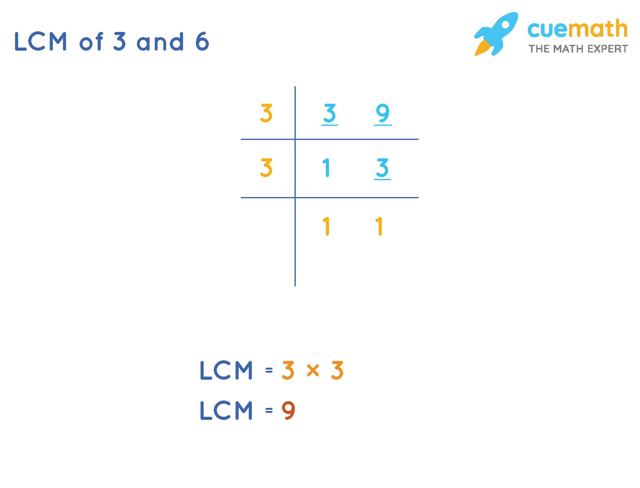 LCM-of-3-and-9-Division-Method