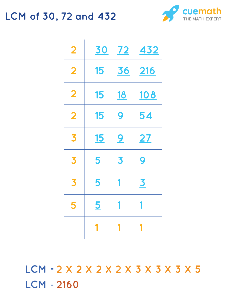 LCM of30, 72and 432 by Common Division Method