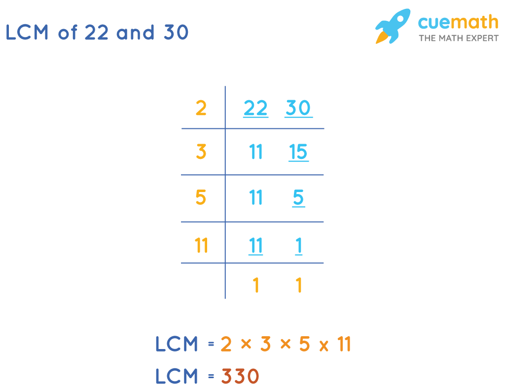 LCM of 30 and 22 by Division Method