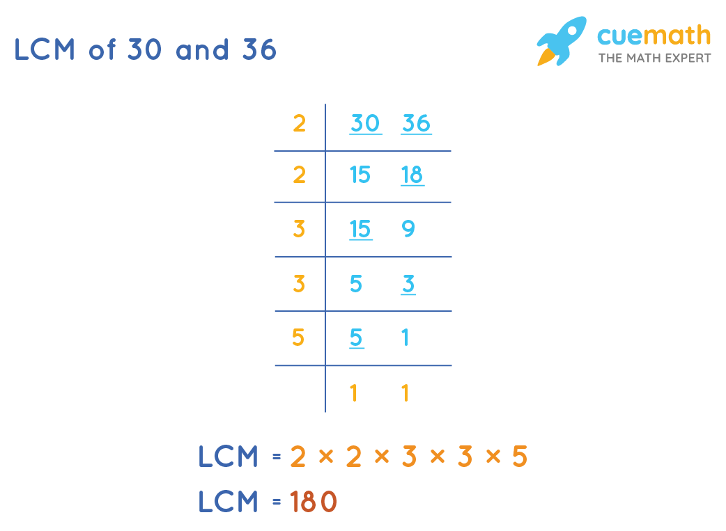 LCM of 30 and 36