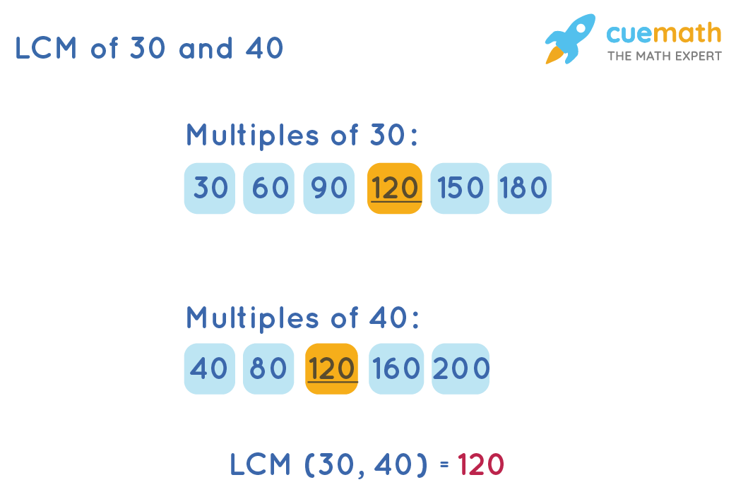 lcm of 30 and 40 by listing method