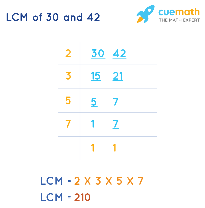 LCM of 30 and 42