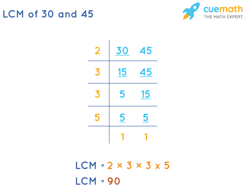 LCM of 30 and 45 by Division Method