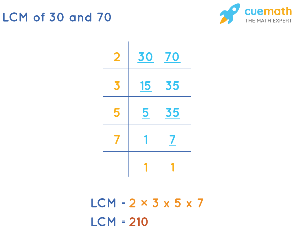 LCM of 30 and 70 by Common Division Method