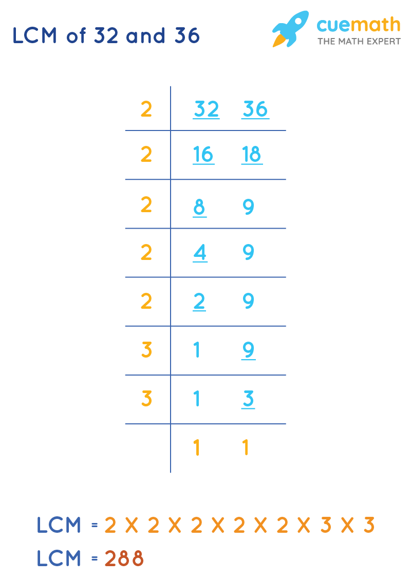 LCM of 32and 36by Common Division Method