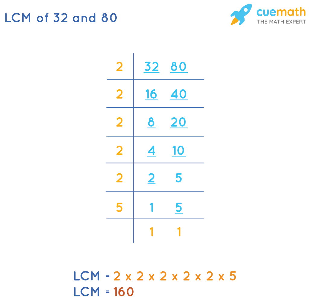LCM of 32and 80by Common Division Method