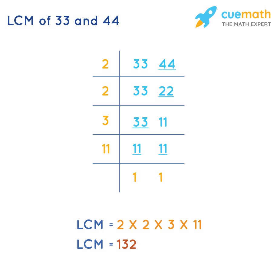 LCM of 33 and 44 is 132