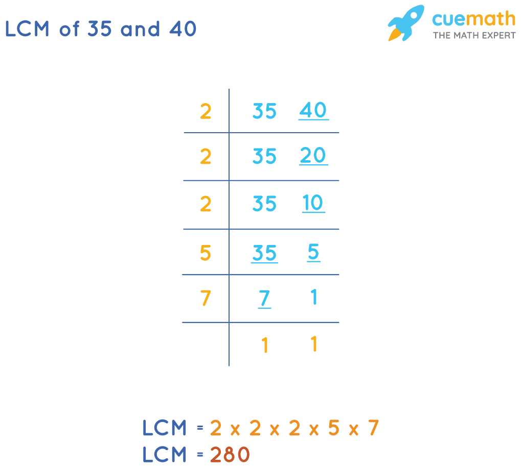 LCM of 35 and 40by Common Division Method