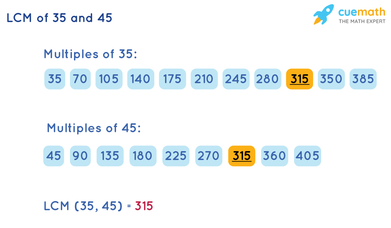 LCM of 35 and 45 by Listing Method