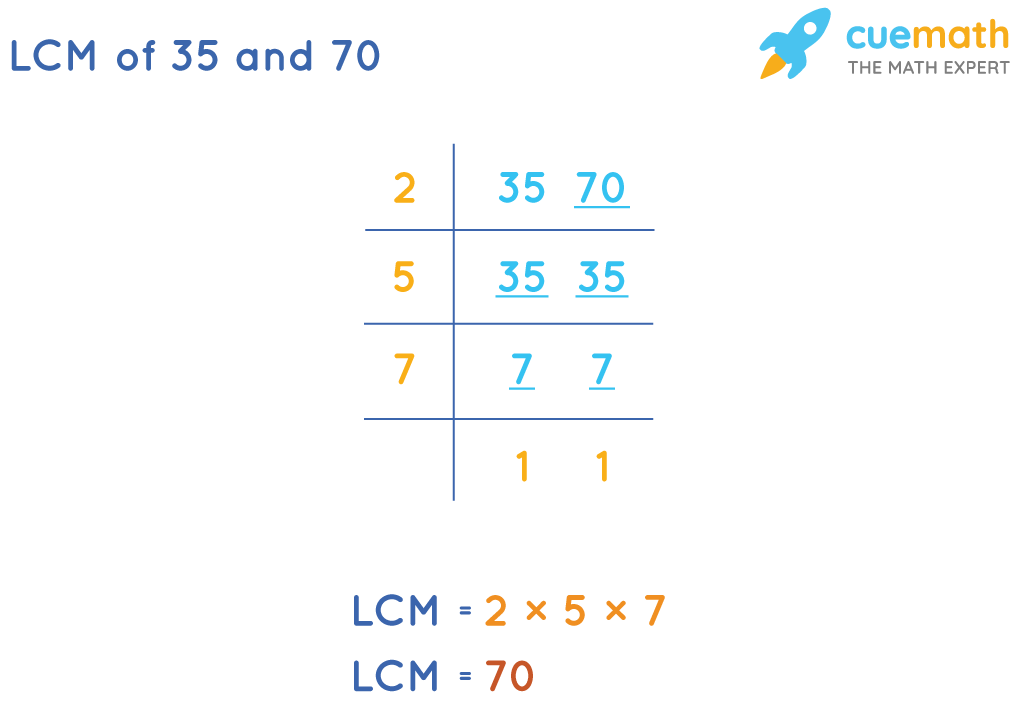 LCM of 35 and 70