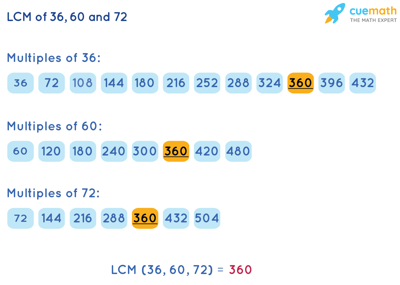 LCM of 36, 60 and 72by Lists of Multiples