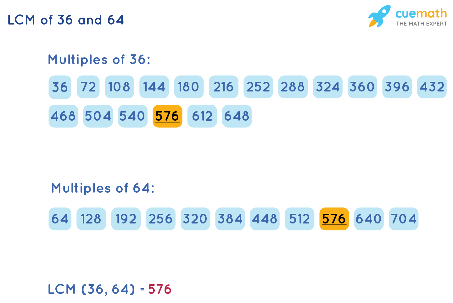 LCM of 36 and 64 by Listing Method