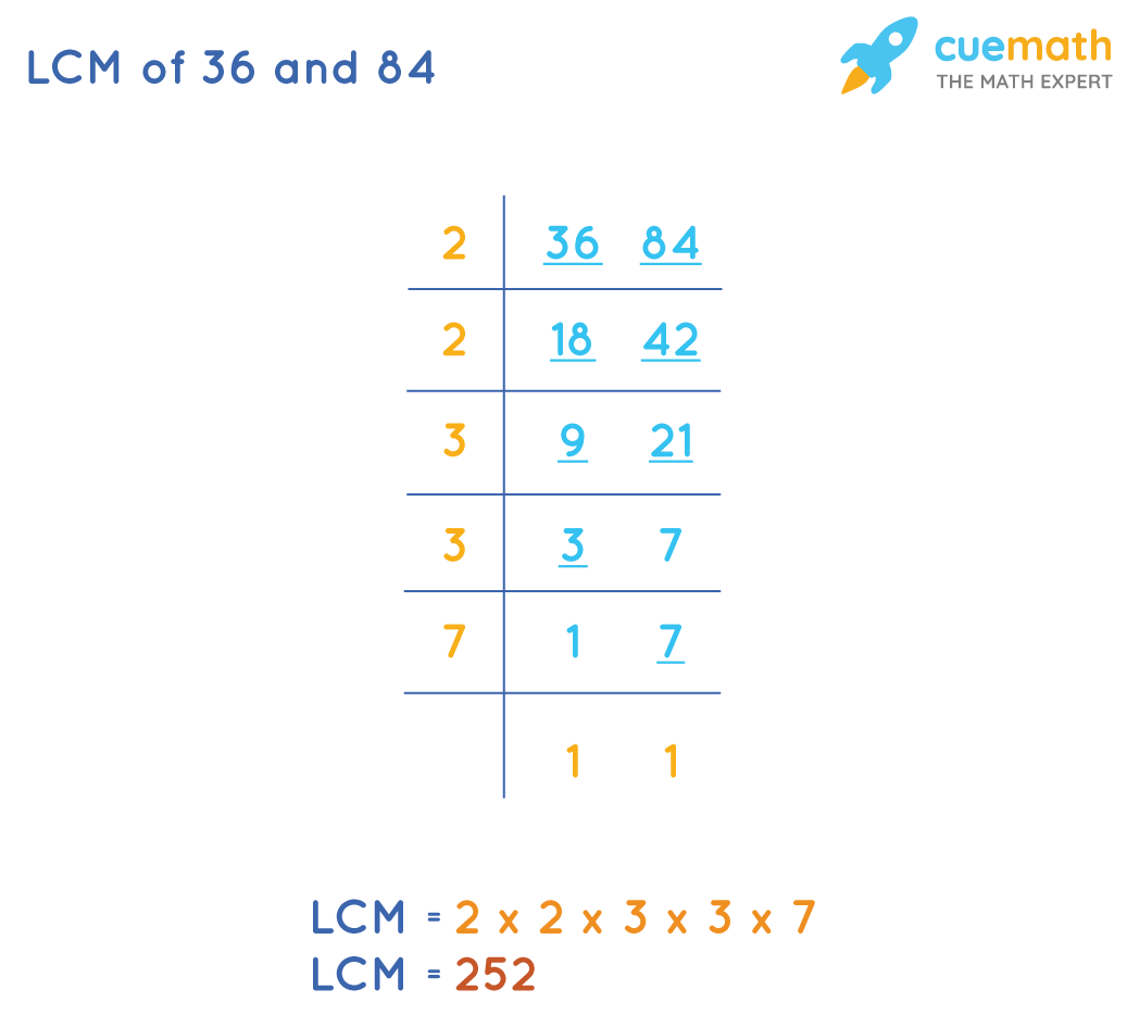 LCM of 36and 84by Common Division Method