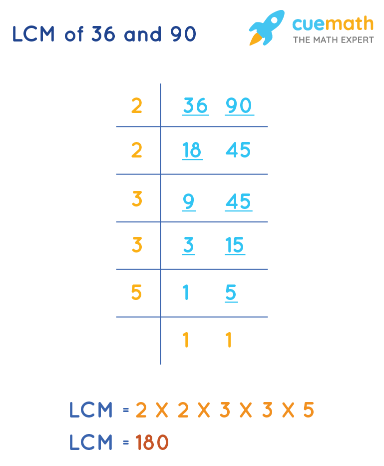 LCM(36,90) by common division