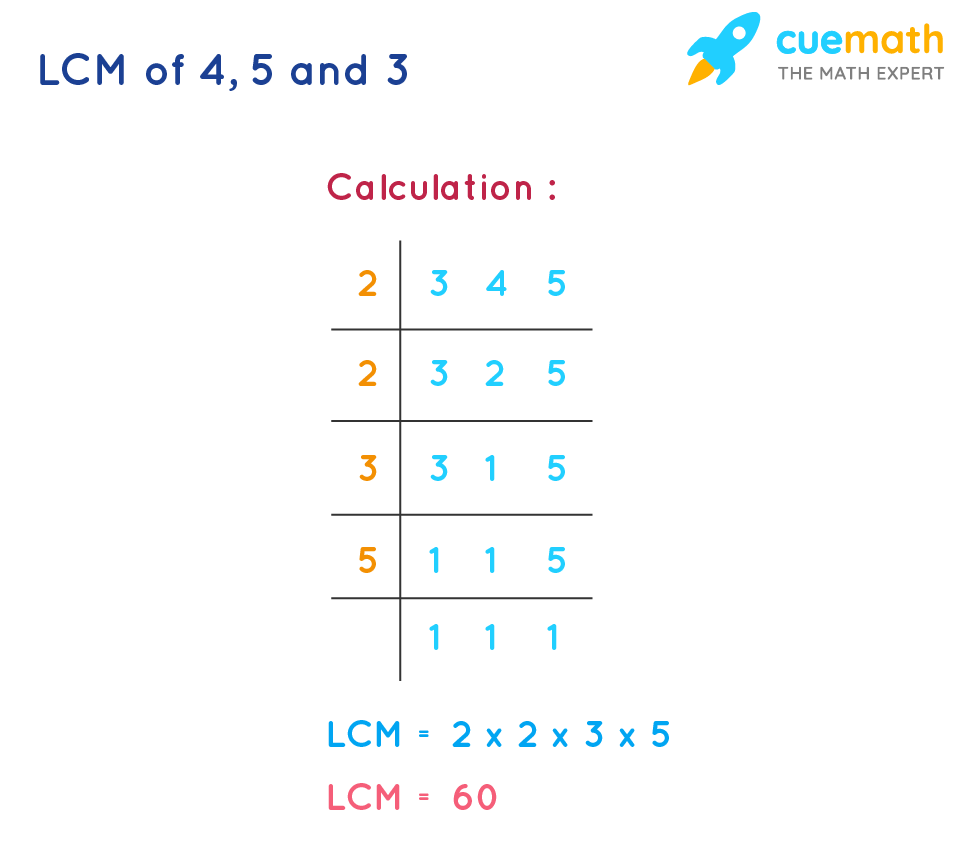LCM of 4, 5, and 3 using division method