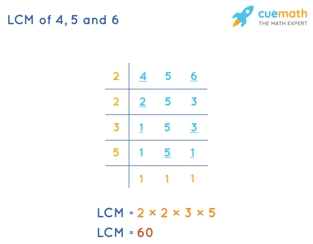 LCM of 4, 5, and 6by Division method