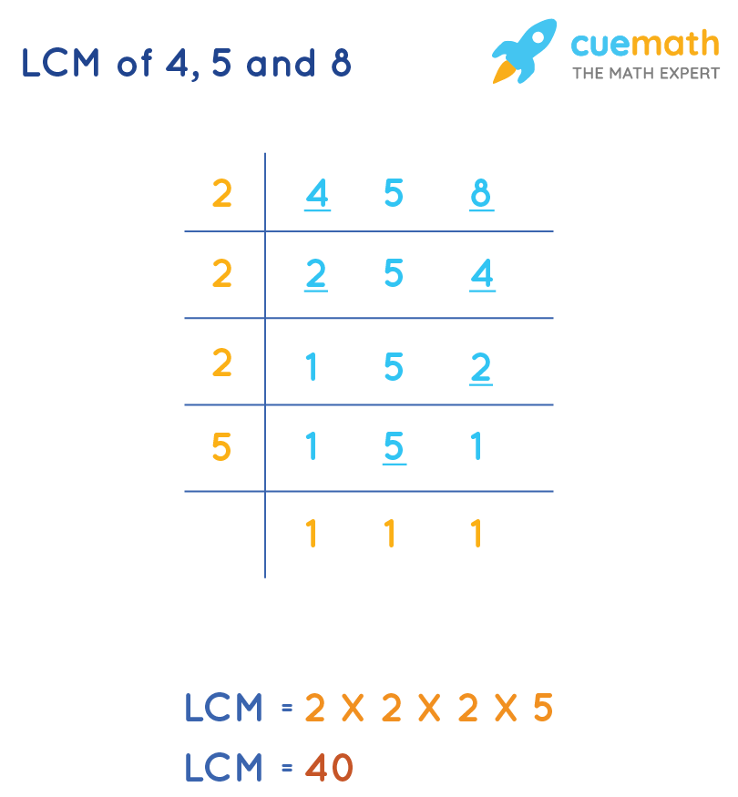 LCM of 4, 5 and 8 by Common Division Method
