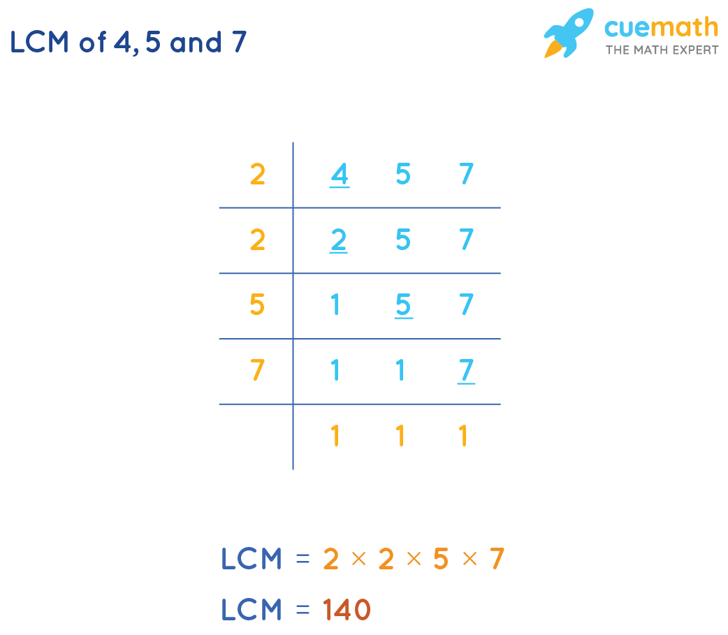 LCM of 4, 5 and 7 by Common Division Method