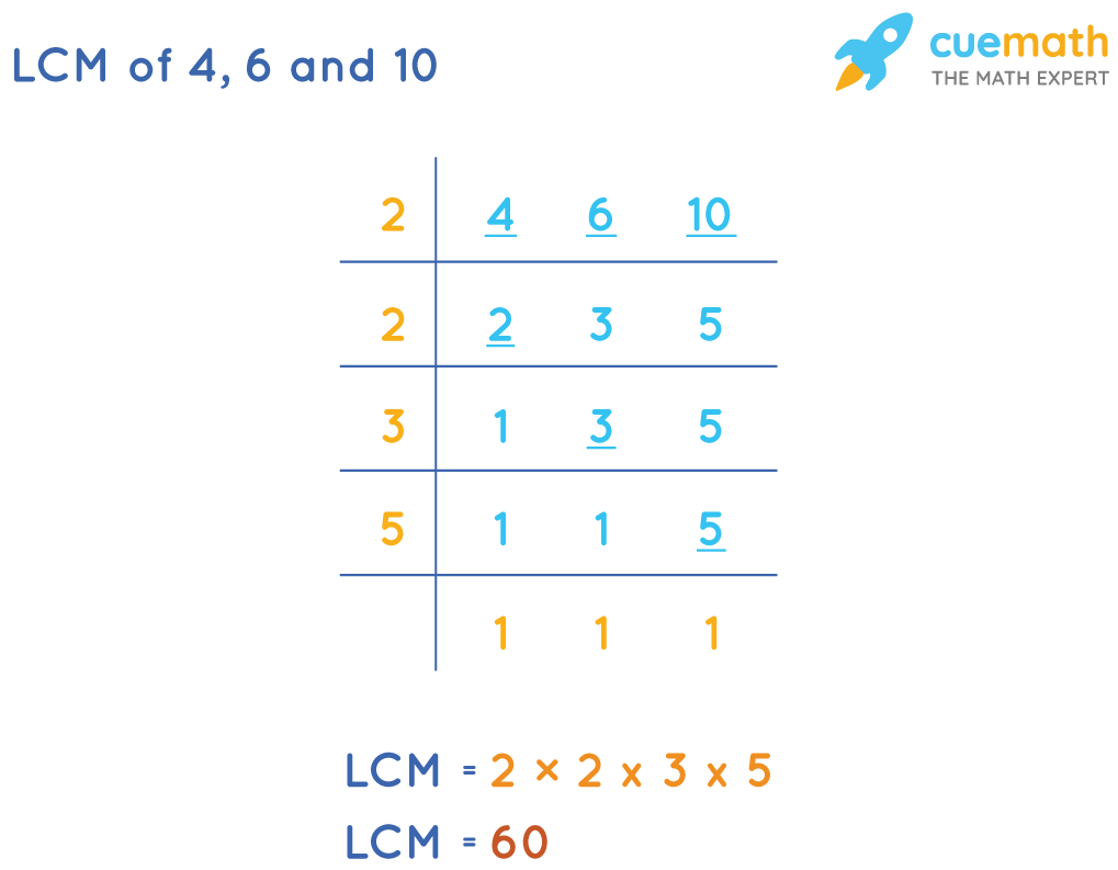 LCM of 4, 6, 10 by Division Method: