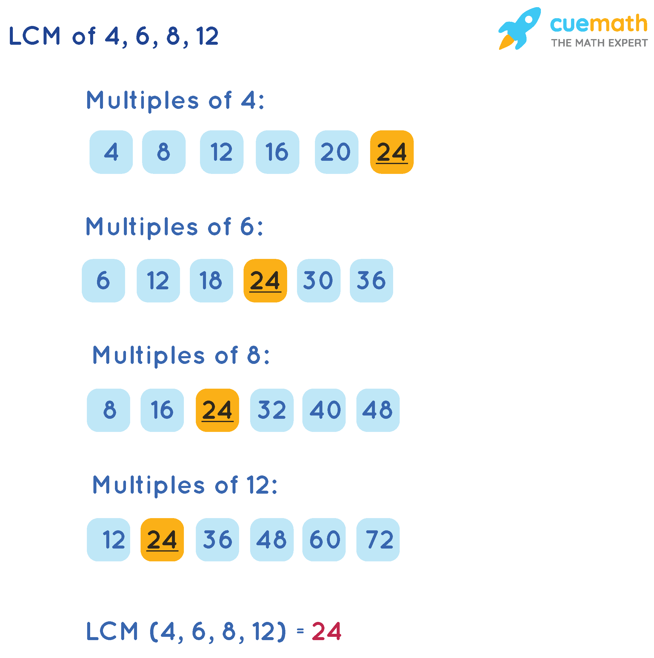 LCM of 4, 6, 8, 12