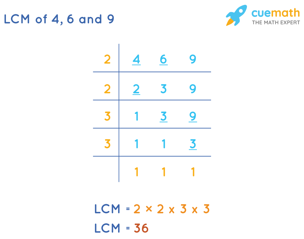 LCM of 4, 6, 9by Division Method: