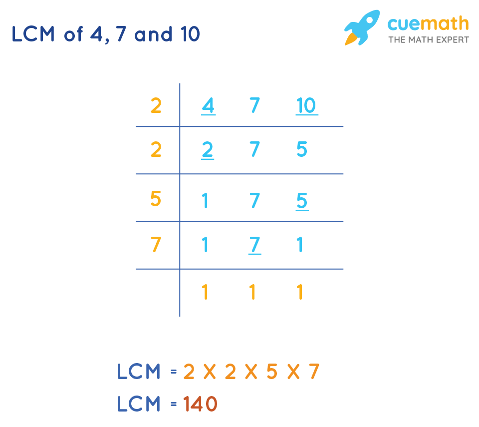 LCM of 4, 7 and 10 by Common Division Method