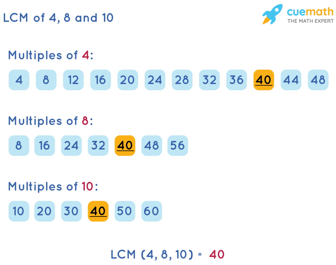 LCM of 4, 8, and 10 by Listing Method