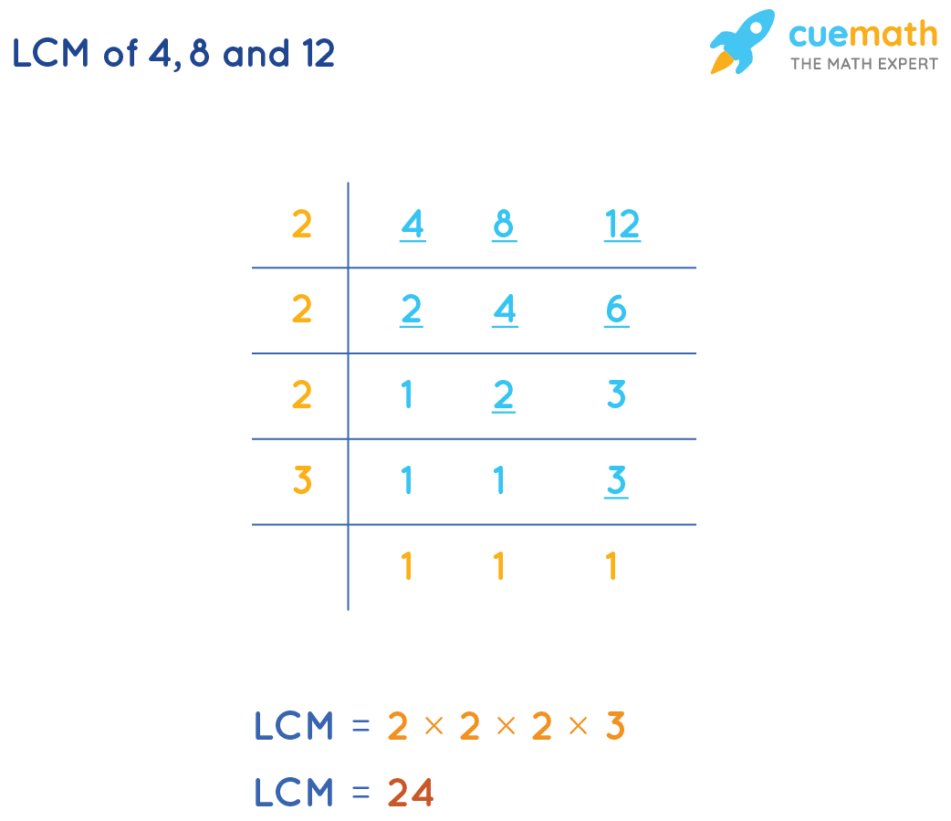 LCM of 4, 8, and 12by Common Division Method