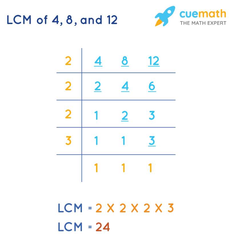 LCM of 4, 8, and 12 by Common Division Method