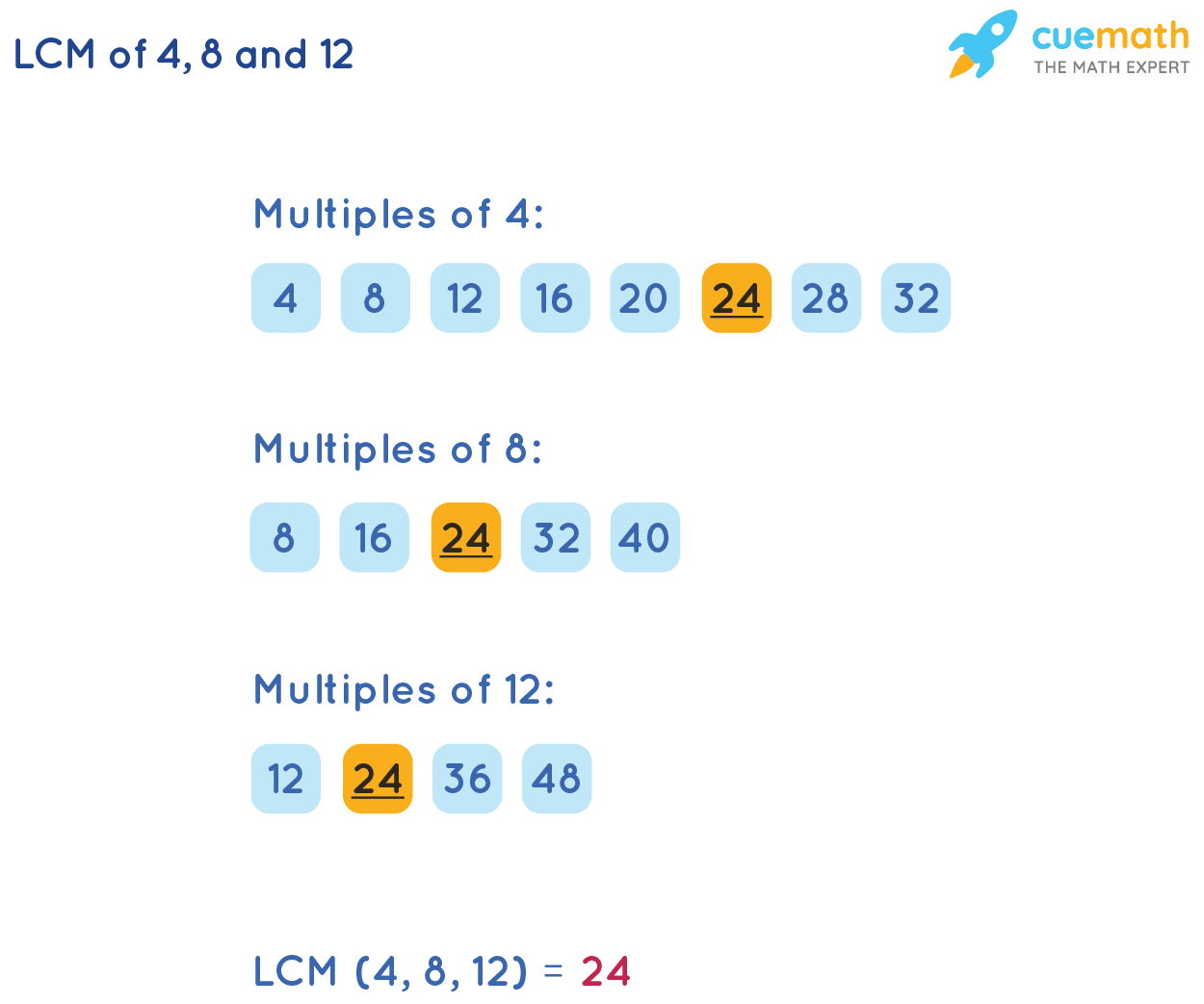 LCM of 4, 8, and 12by Listing Method